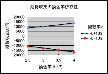 パチンコの期待収支とボーダーラインおよび換金率との関係グラフ