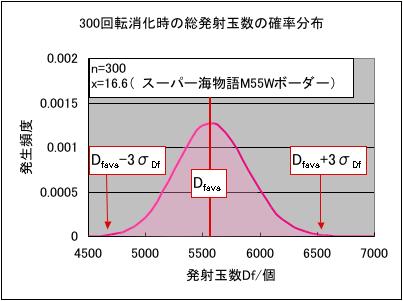 パチンコの発射玉数確率分布グラフ