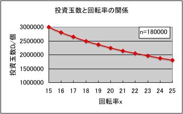 パチンコの投資玉数の回転率依存性のグラフ