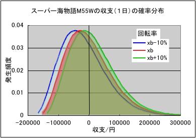 パチンコの等価交換における収支の確率分布のグラフ2