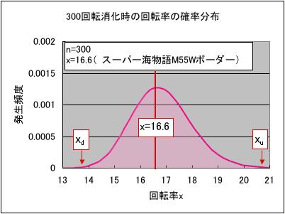 パチンコの回転率確率分布グラフ